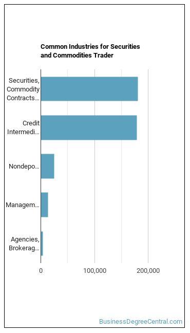 Securities & Commodities Trader Industries