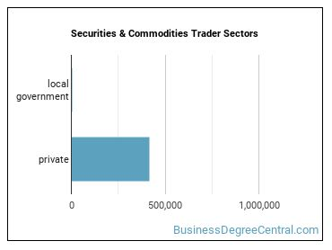 Securities & Commodities Trader Sectors