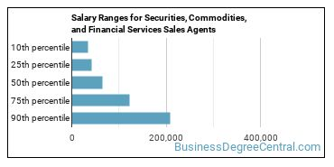 Salary Ranges for Securities, Commodities, and Financial Services Sales Agents
