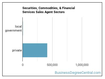 Securities, Commodities, & Financial Services Sales Agent Sectors