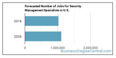 Forecasted Number of Jobs for Security Management Specialists in U.S.