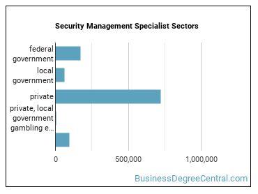 Security Management Specialist Sectors