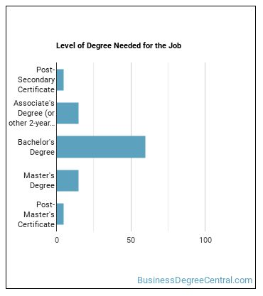 Security Manager Degree Level