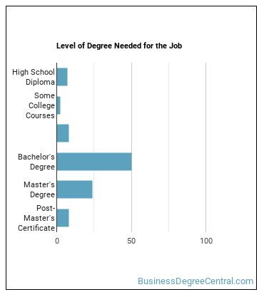 Social & Community Service Manager Degree Level