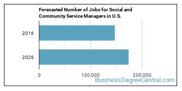 Forecasted Number of Jobs for Social and Community Service Managers in U.S.