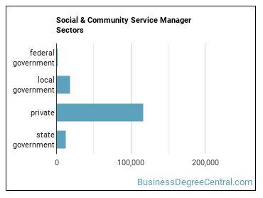 Social & Community Service Manager Sectors