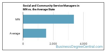 Social and Community Service Managers in MN vs. the Average State