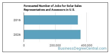 Forecasted Number of Jobs for Solar Sales Representatives and Assessors in U.S.