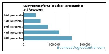 Salary Ranges for Solar Sales Representatives and Assessors