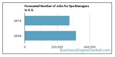 Forecasted Number of Jobs for Spa Managers in U.S.