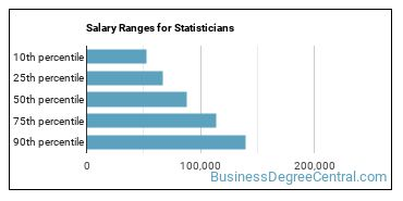 Salary Ranges for Statisticians