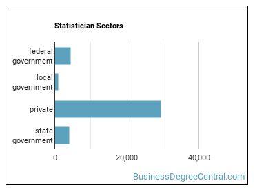 Statistician Sectors