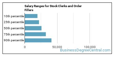 Salary Ranges for Stock Clerks and Order Fillers