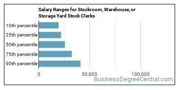 Salary Ranges for Stockroom, Warehouse, or Storage Yard Stock Clerks