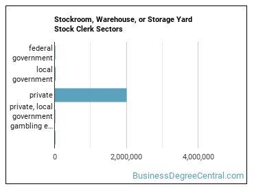 Stockroom, Warehouse, or Storage Yard Stock Clerk Sectors