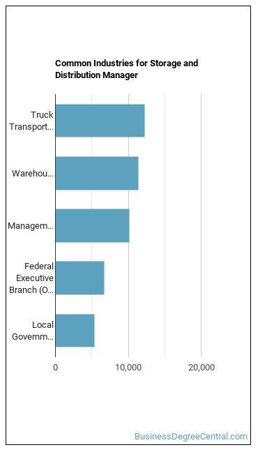 Storage & Distribution Manager Industries