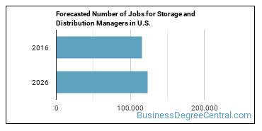 Forecasted Number of Jobs for Storage and Distribution Managers in U.S.