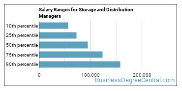 Salary Ranges for Storage and Distribution Managers