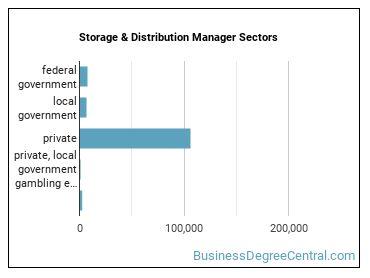 Storage & Distribution Manager Sectors