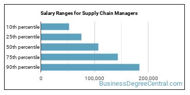 Salary Ranges for Supply Chain Managers