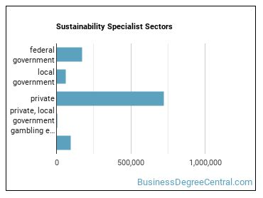 Sustainability Specialist Sectors