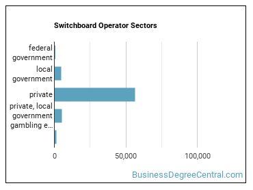 Switchboard Operator Sectors