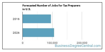 Forecasted Number of Jobs for Tax Preparers in U.S.