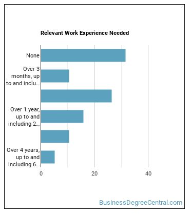 Tax Preparer Work Experience