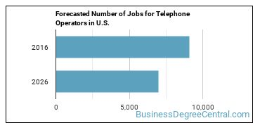 Forecasted Number of Jobs for Telephone Operators in U.S.