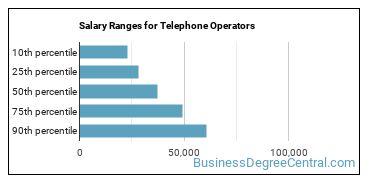 Salary Ranges for Telephone Operators