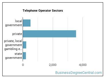 Telephone Operator Sectors