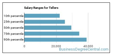 Salary Ranges for Tellers