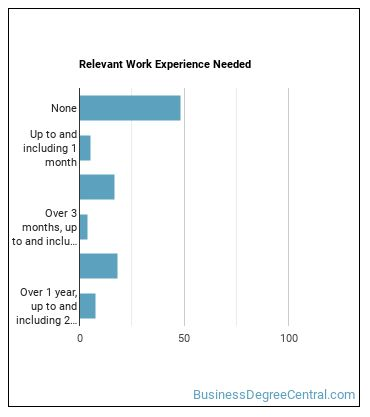 Teller Work Experience