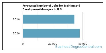 Forecasted Number of Jobs for Training and Development Managers in U.S.