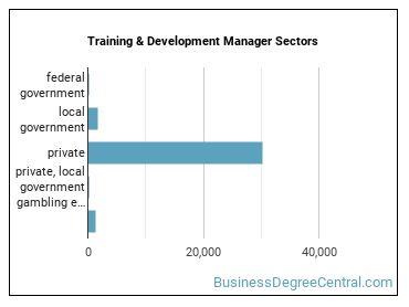 Training & Development Manager Sectors