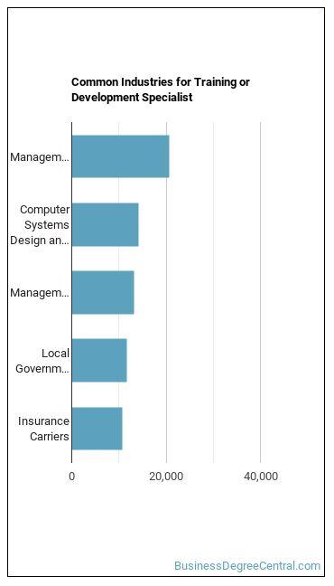 Training or Development Specialist Industries