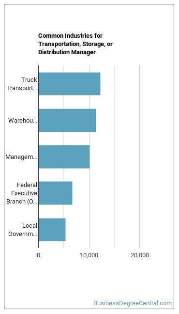 Transportation, Storage, or Distribution Manager Industries