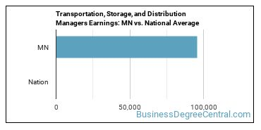 Transportation, Storage, and Distribution Managers Earnings: MN vs. National Average