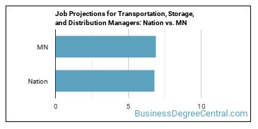 Job Projections for Transportation, Storage, and Distribution Managers: Nation vs. MN