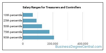 Salary Ranges for Treasurers and Controllers