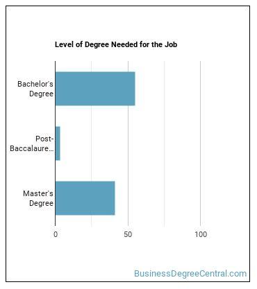 Water Resource Specialist Degree Level