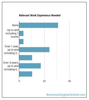 Water Resource Specialist Work Experience