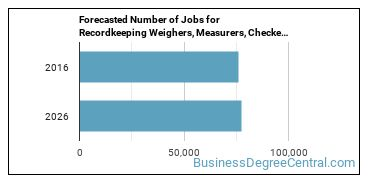Forecasted Number of Jobs for Recordkeeping Weighers, Measurers, Checkers, and Samplers in U.S.