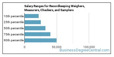 Salary Ranges for Recordkeeping Weighers, Measurers, Checkers, and Samplers