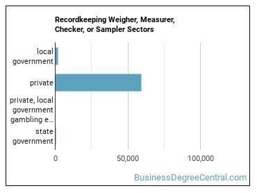 Recordkeeping Weigher, Measurer, Checker, or Sampler Sectors