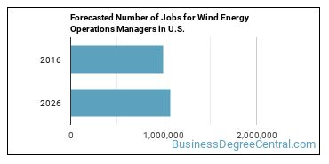 Forecasted Number of Jobs for Wind Energy Operations Managers in U.S.