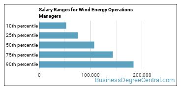 Salary Ranges for Wind Energy Operations Managers