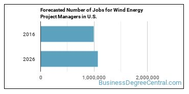 Forecasted Number of Jobs for Wind Energy Project Managers in U.S.
