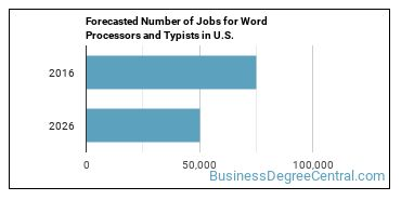 Forecasted Number of Jobs for Word Processors and Typists in U.S.