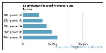 Salary Ranges for Word Processors and Typists